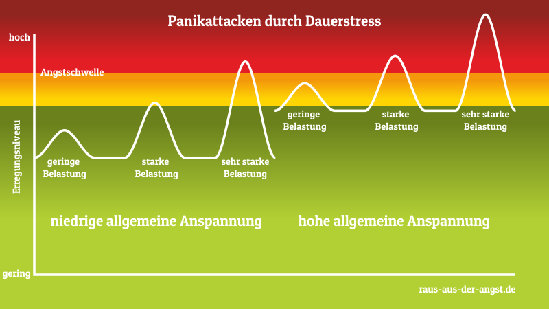 Panikattacken durch Dauerstress